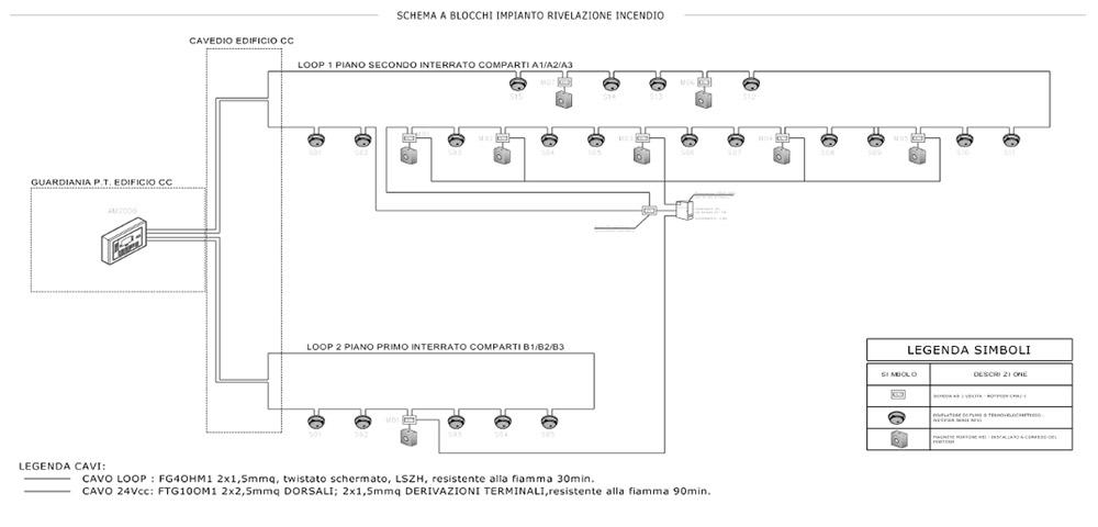 Schema Elettrico Impianto Antincendio : Antincendio palladio gestione pratiche